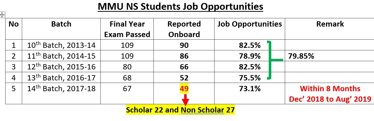 NS Jon Opportunities